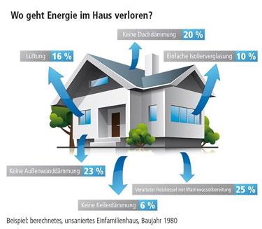 Wo geht Energie im Haus verloren